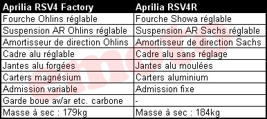 aprilia rsv4r aprilia rsv4 factory differences