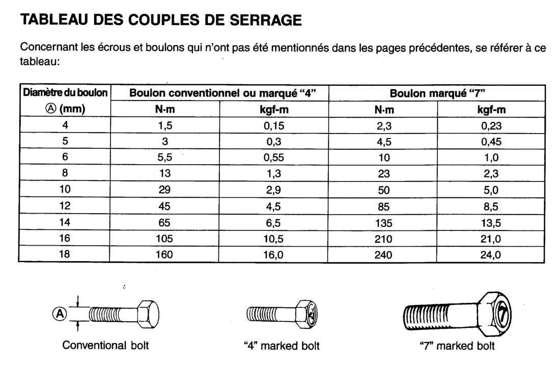 Forum enduro couples de serrage des vis for Tableau pas de vis